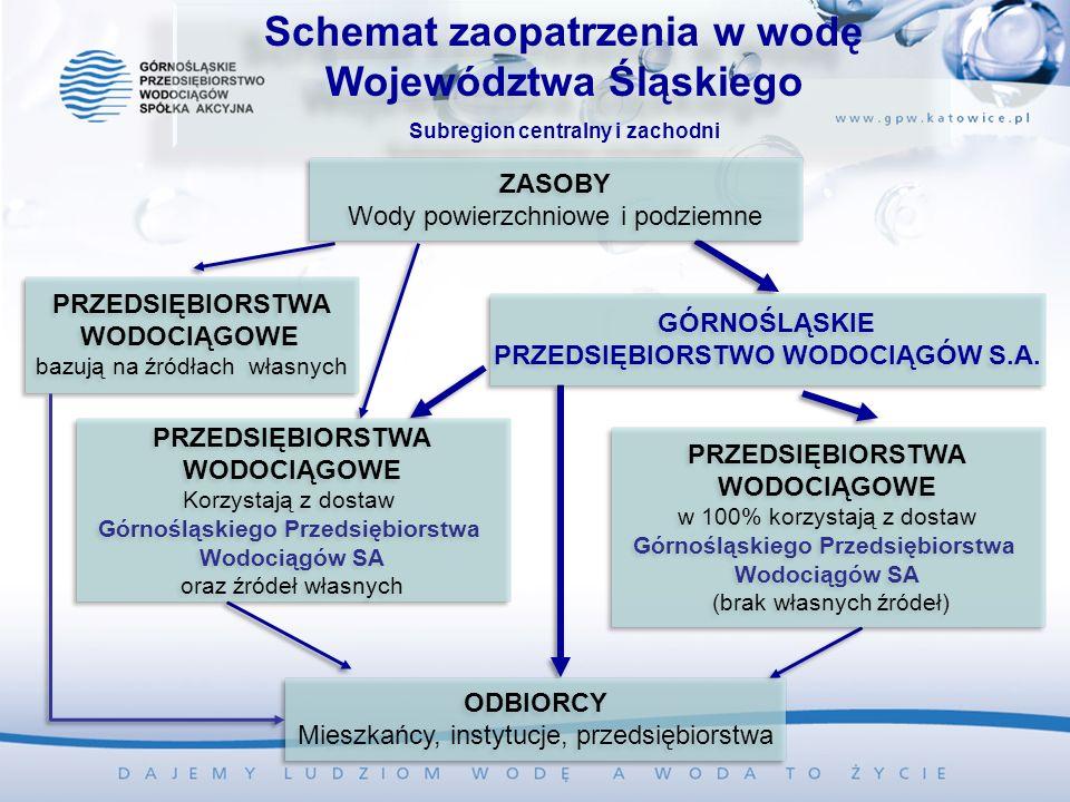 Schemat zaopatrzenia w wodę Województwa Śląskiego