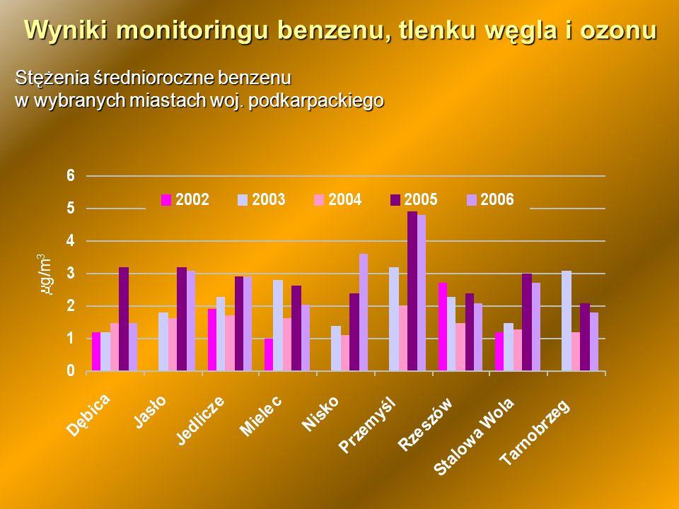 Wyniki monitoringu benzenu, tlenku węgla i ozonu