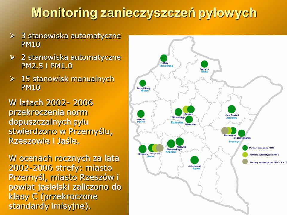 Monitoring zanieczyszczeń pyłowych