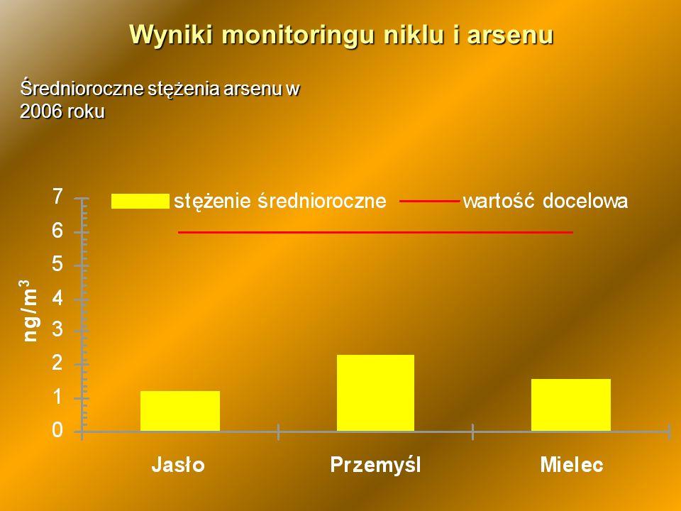 Wyniki monitoringu niklu i arsenu
