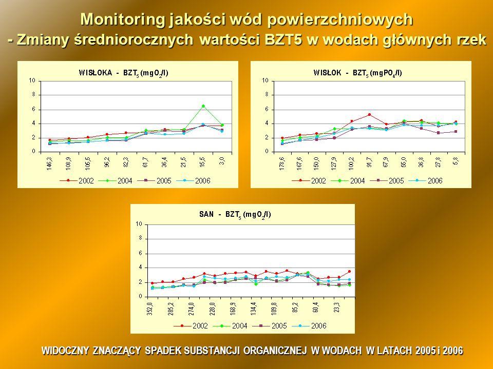 Monitoring jakości wód powierzchniowych