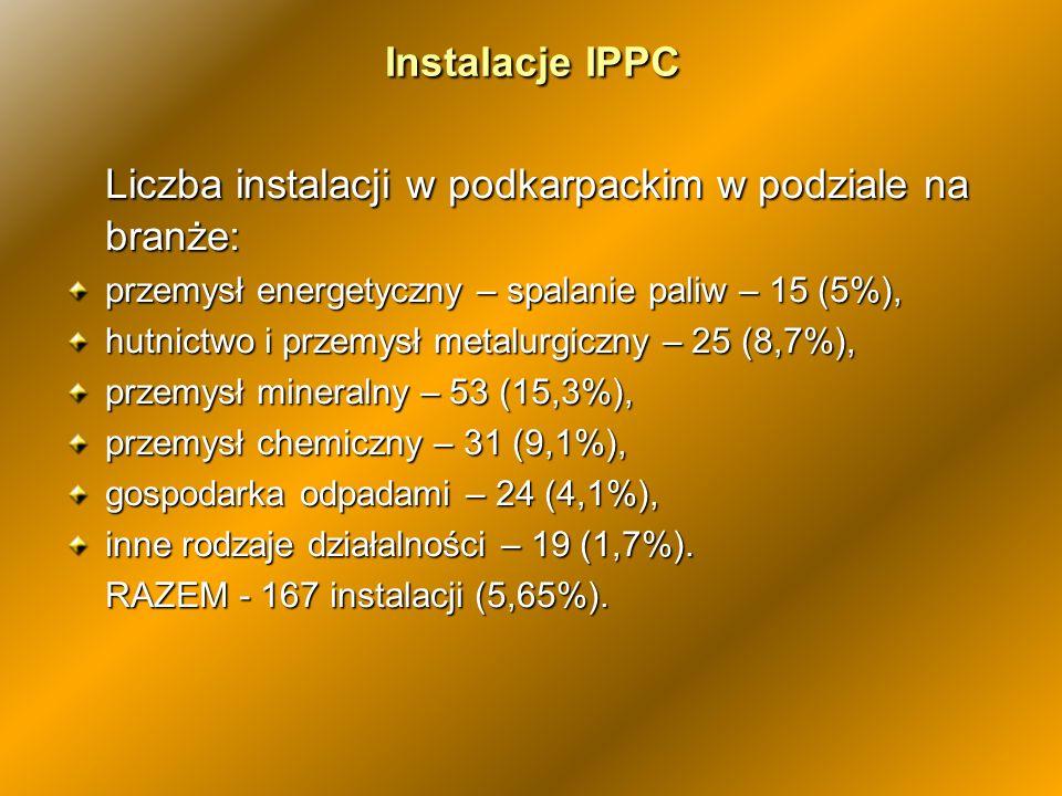 Liczba instalacji w podkarpackim w podziale na branże:
