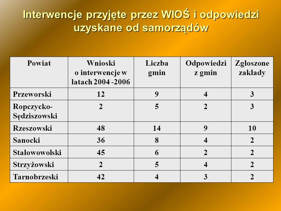 Interwencje przyjęte przez WIOŚ i odpowiedzi uzyskane od samorządów