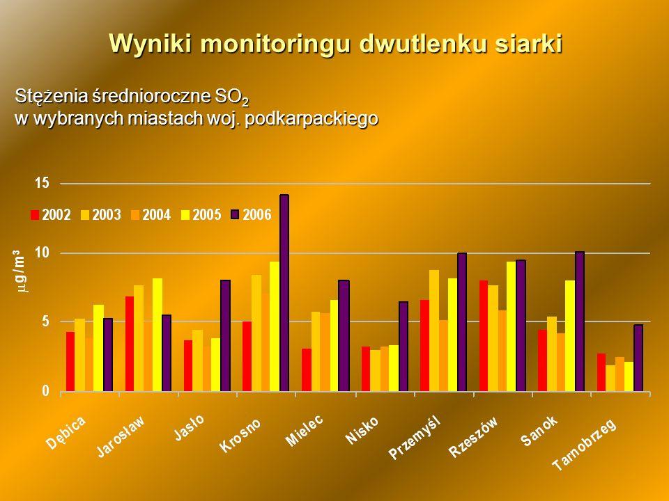 Wyniki monitoringu dwutlenku siarki