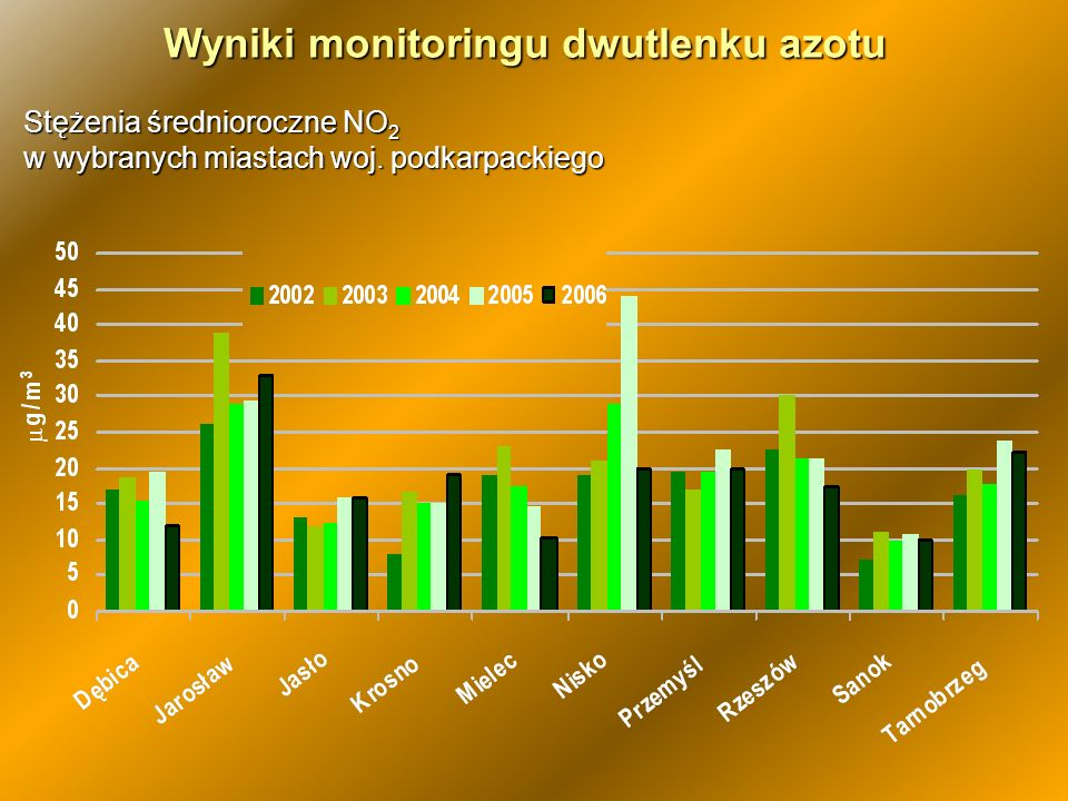 Wyniki monitoringu dwutlenku azotu