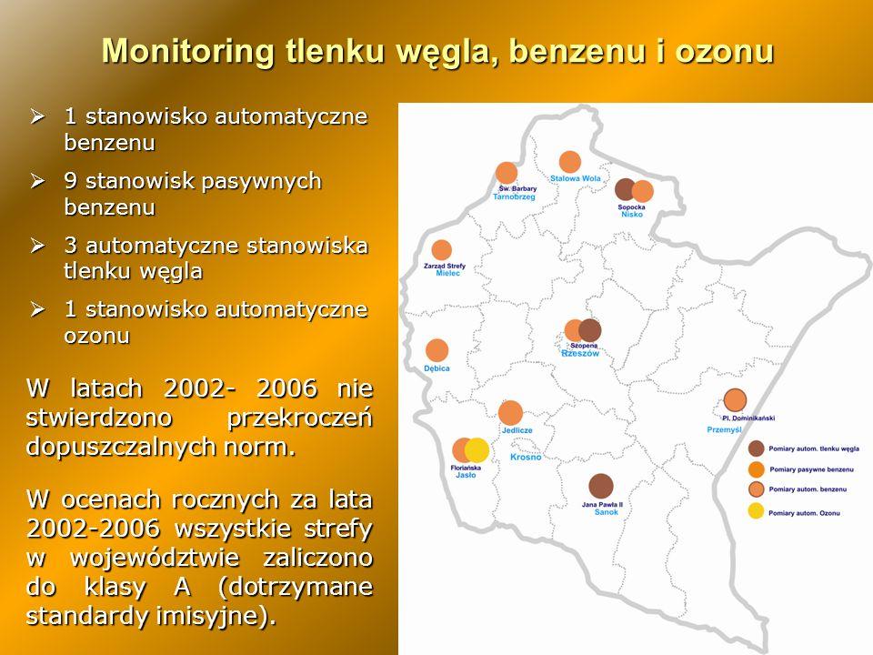 Monitoring tlenku węgla, benzenu i ozonu