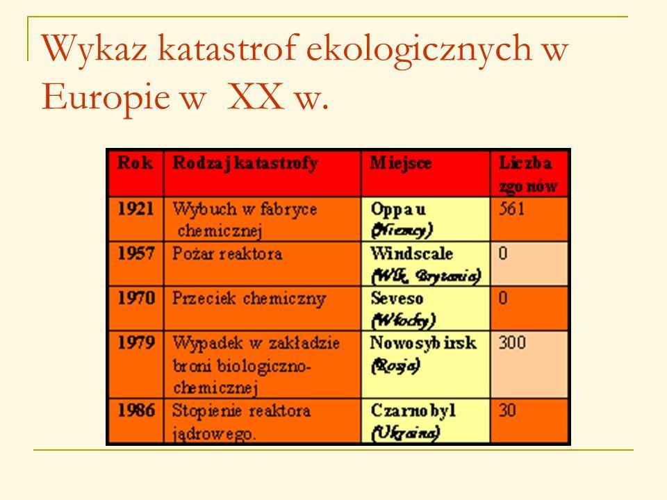 Wykaz katastrof ekologicznych w Europie w XX w.
