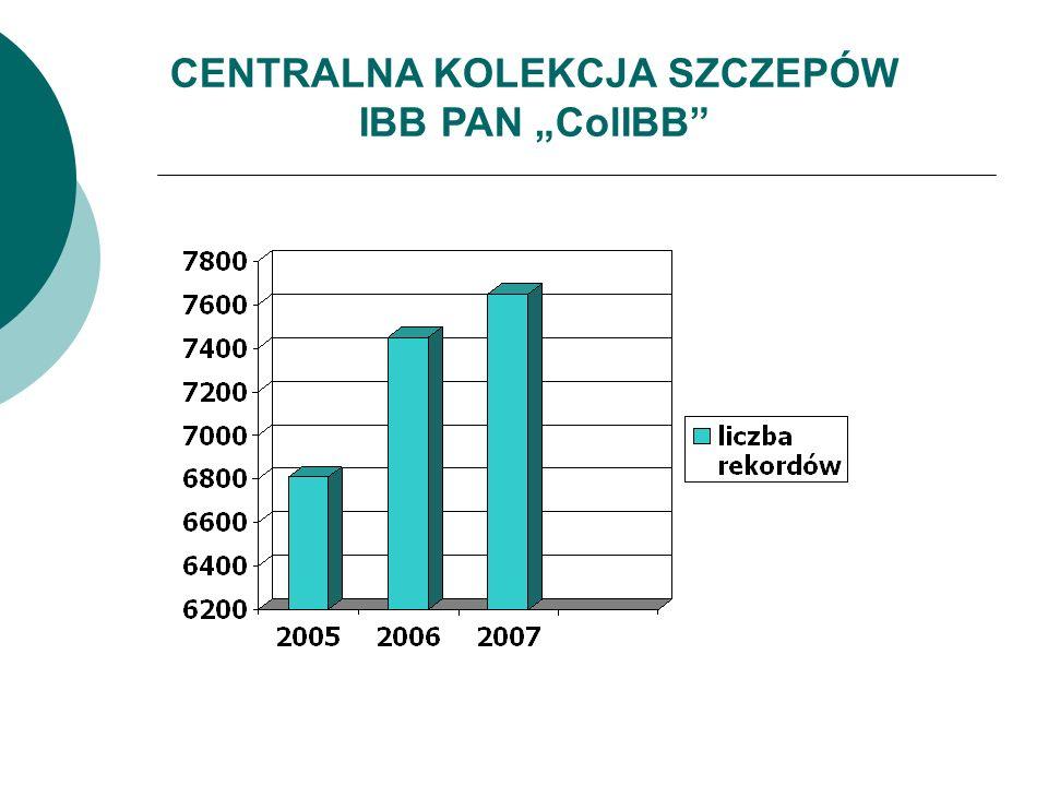"""CENTRALNA KOLEKCJA SZCZEPÓW IBB PAN """"ColIBB"""