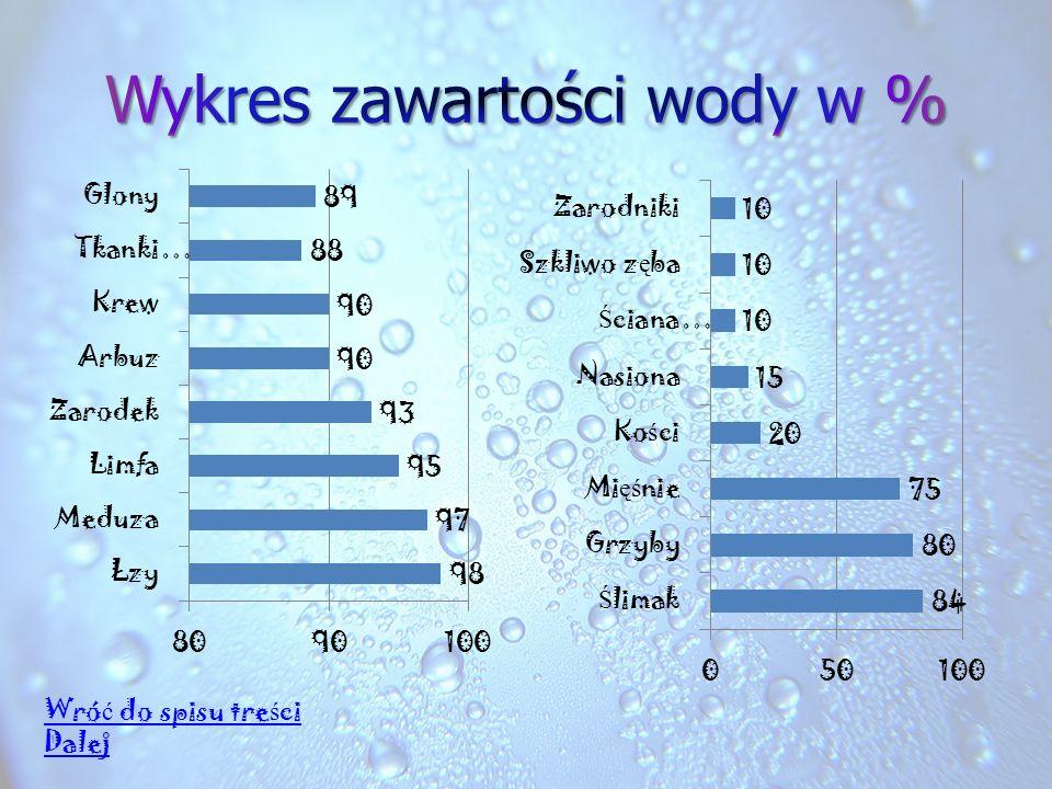 Wykres zawartości wody w %
