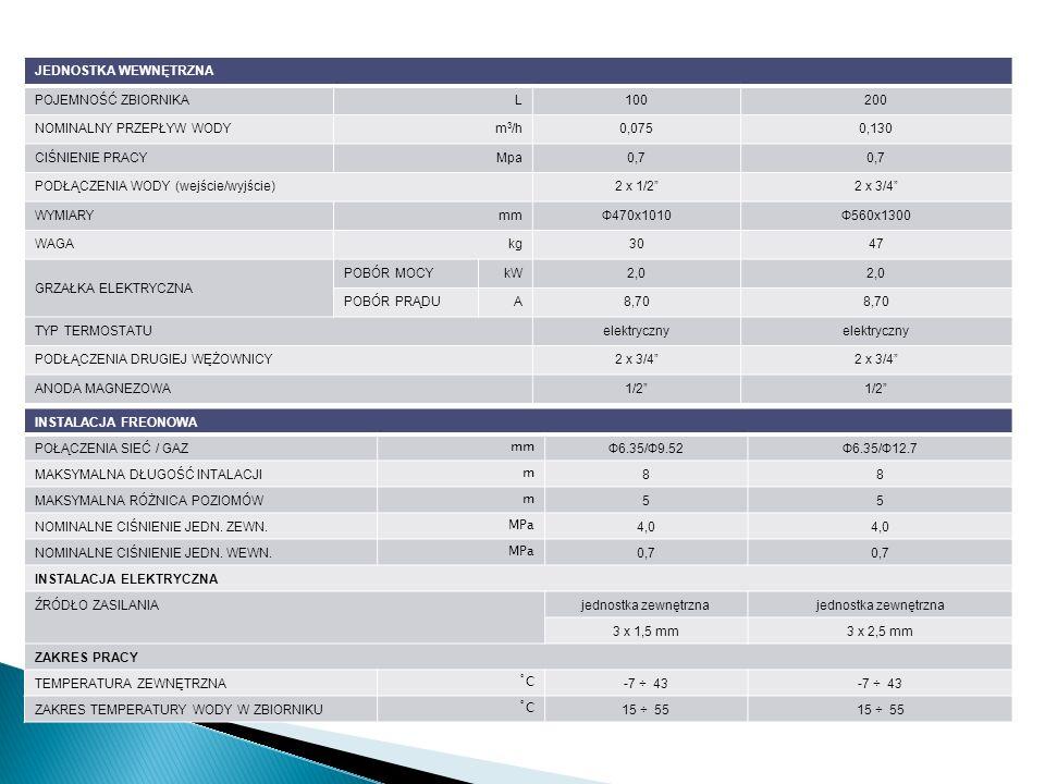 JEDNOSTKA WEWNĘTRZNAPOJEMNOŚĆ ZBIORNIKA. L. 100. 200. NOMINALNY PRZEPŁYW WODY. m3/h. 0,075. 0,130. CIŚNIENIE PRACY.