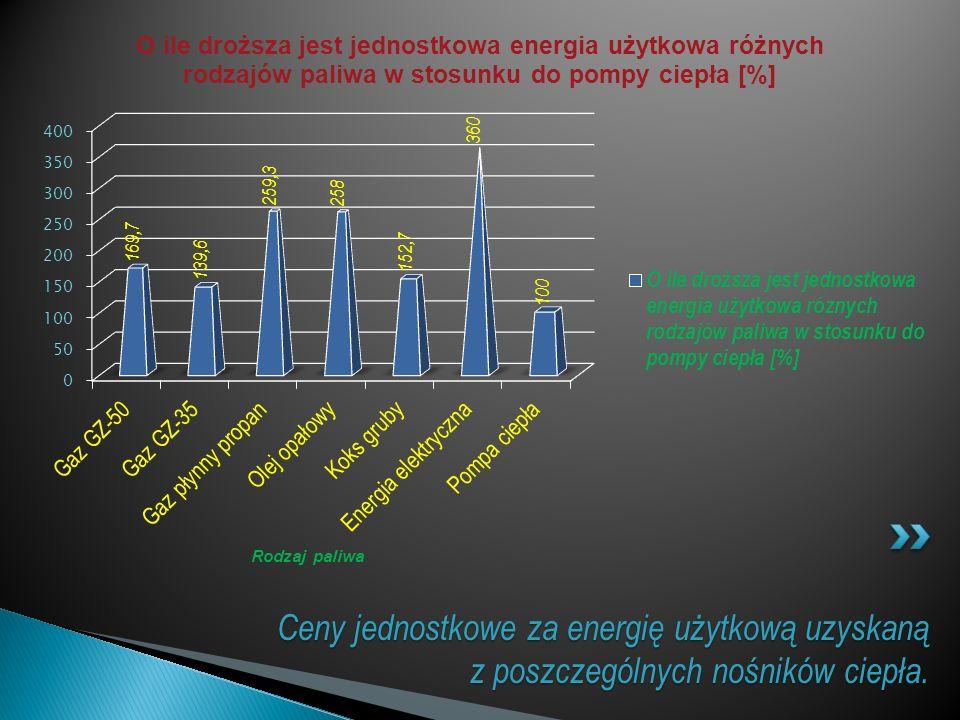 Rodzaj paliwa Ceny jednostkowe za energię użytkową uzyskaną z poszczególnych nośników ciepła.
