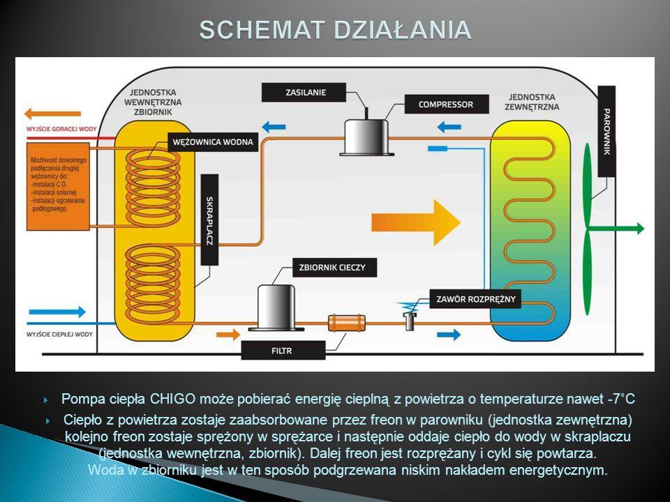 SCHEMAT DZIAŁANIA Pompa ciepła CHIGO może pobierać energię cieplną z powietrza o temperaturze nawet -7˚C.