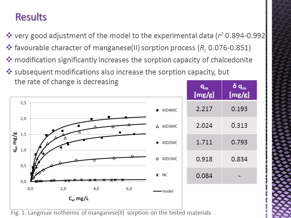 Results very good adjustment of the model to the experimental data (r2 0.894-0.992)
