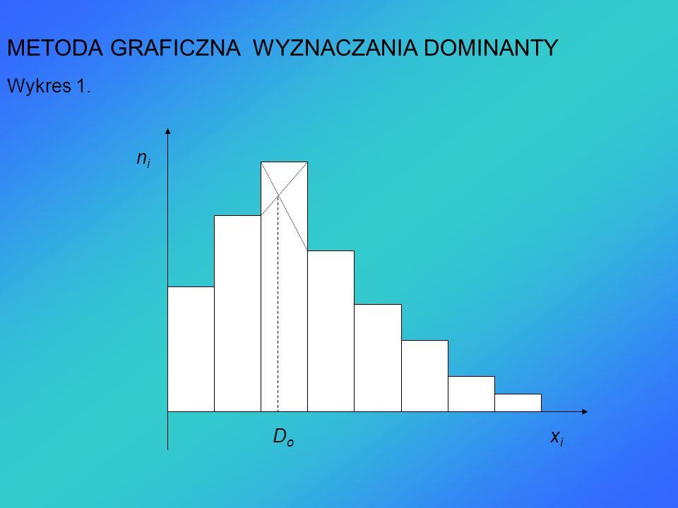 METODA GRAFICZNA WYZNACZANIA DOMINANTY Wykres 1.