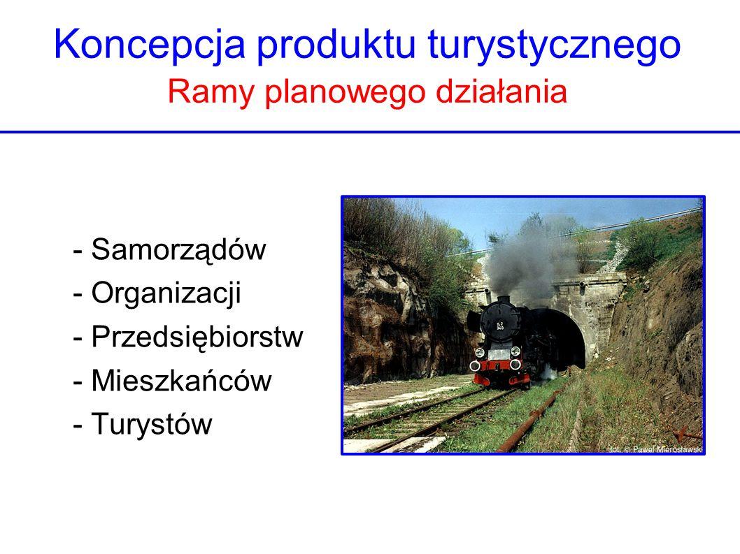 Koncepcja produktu turystycznego Ramy planowego działania