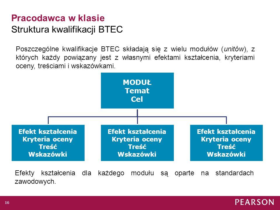 Pracodawca w klasie Struktura kwalifikacji BTEC