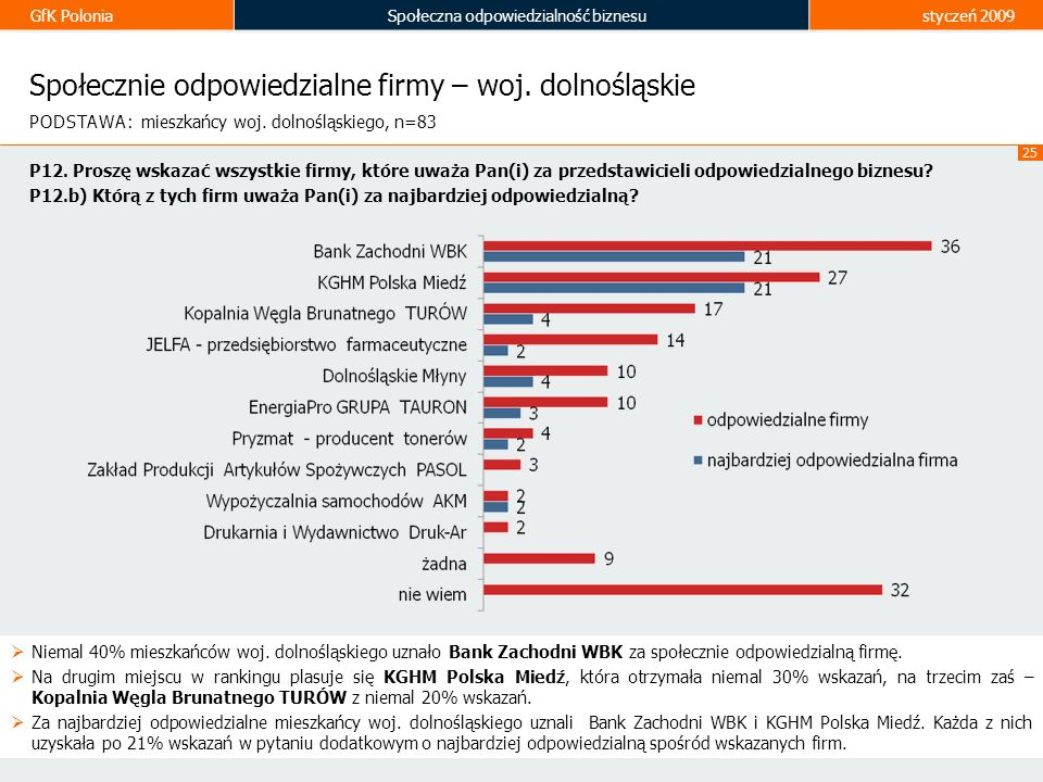 Społecznie odpowiedzialne firmy – woj. dolnośląskie