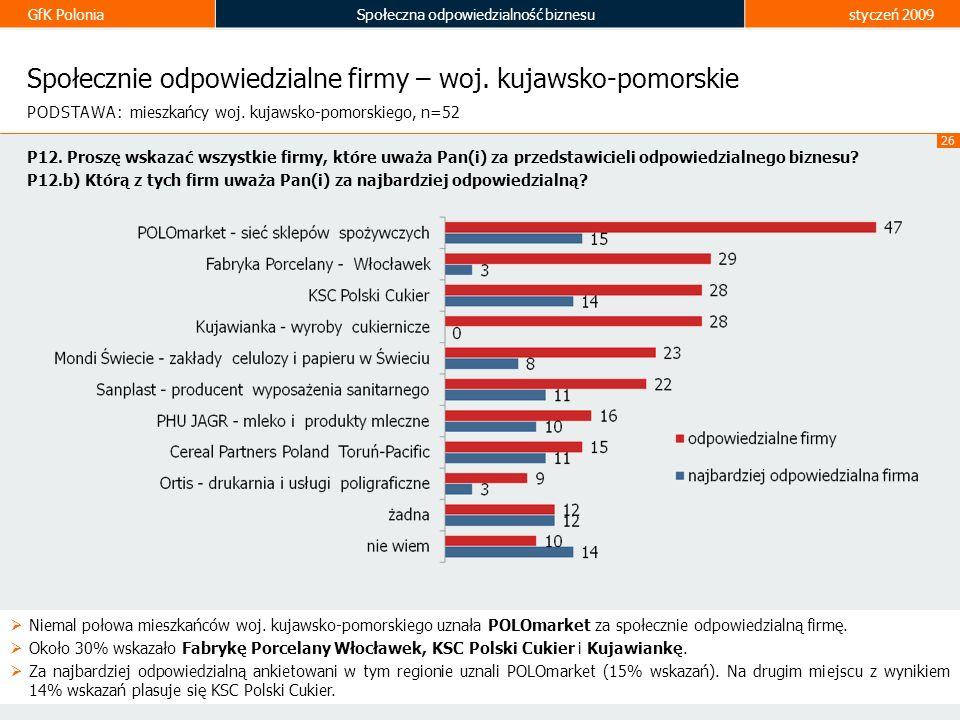 Społecznie odpowiedzialne firmy – woj. kujawsko-pomorskie