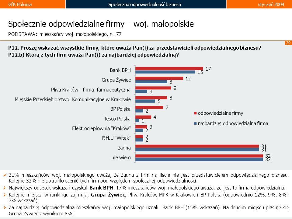 Społecznie odpowiedzialne firmy – woj. małopolskie