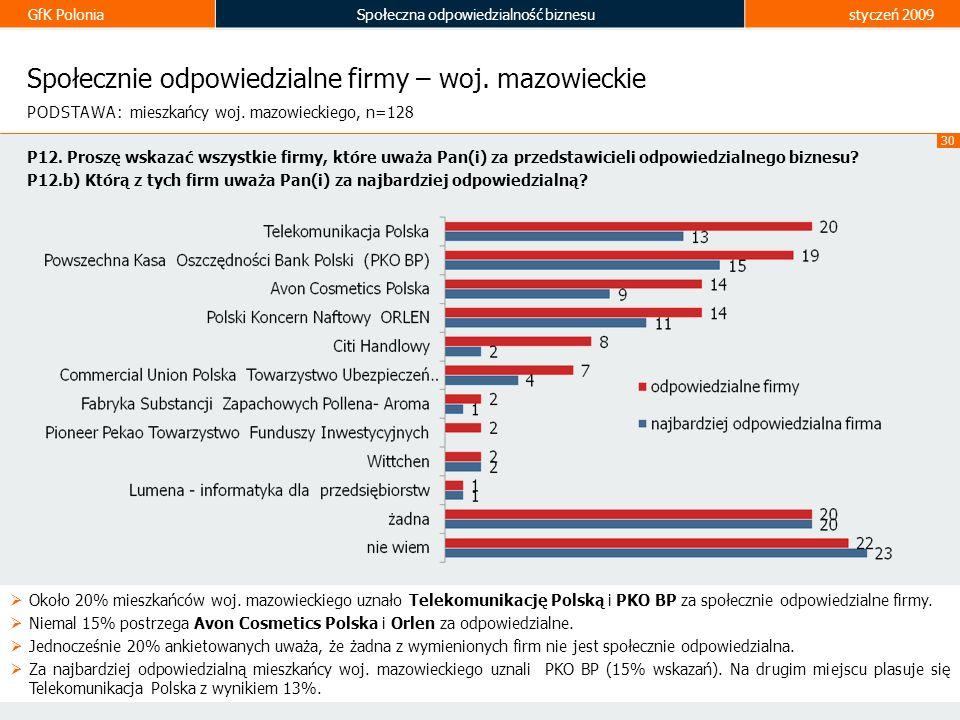 Społecznie odpowiedzialne firmy – woj. mazowieckie