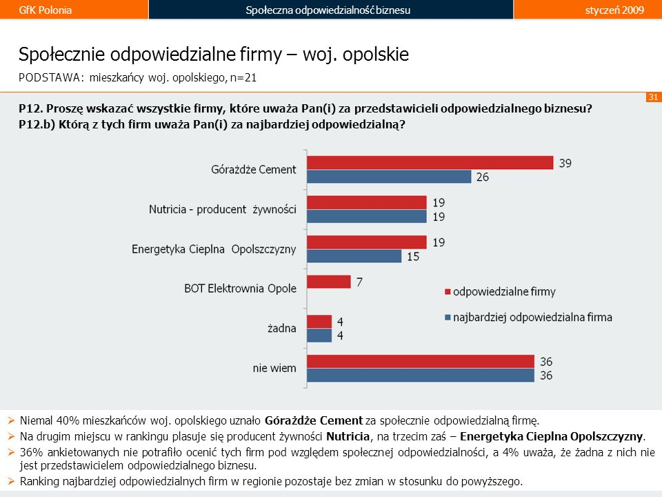 Społecznie odpowiedzialne firmy – woj. opolskie