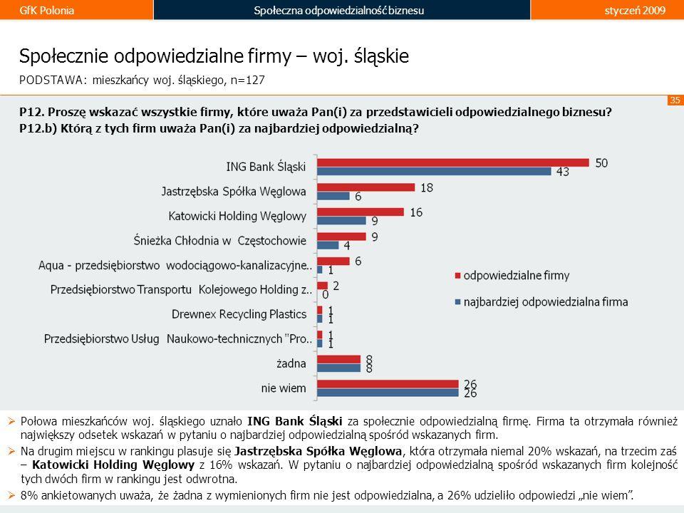 Społecznie odpowiedzialne firmy – woj. śląskie