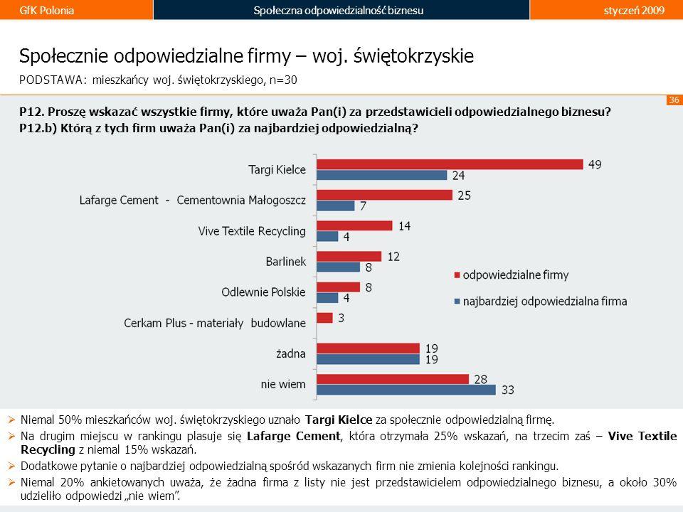 Społecznie odpowiedzialne firmy – woj. świętokrzyskie