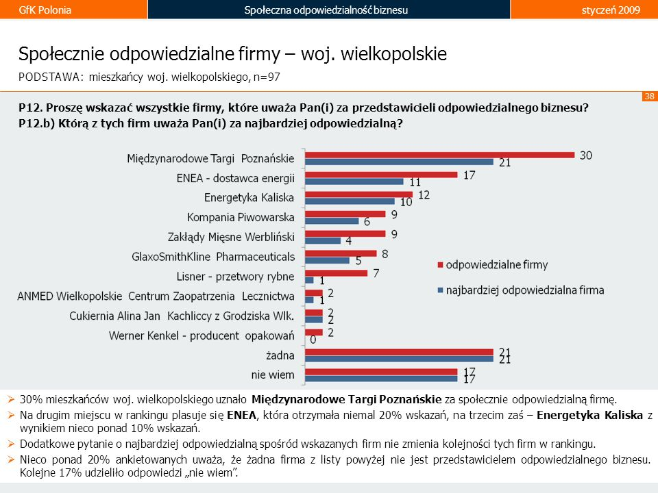 Społecznie odpowiedzialne firmy – woj. wielkopolskie
