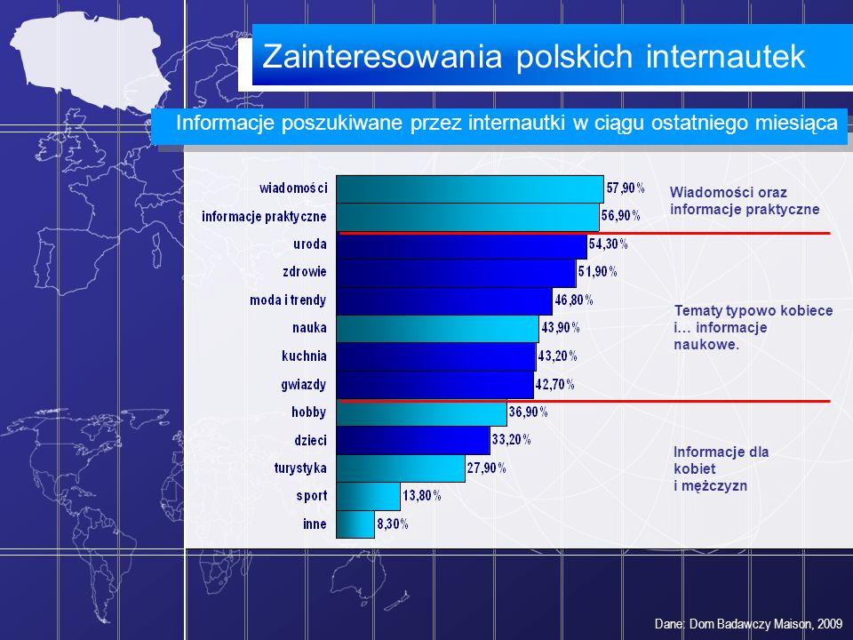 Zainteresowania polskich internautek
