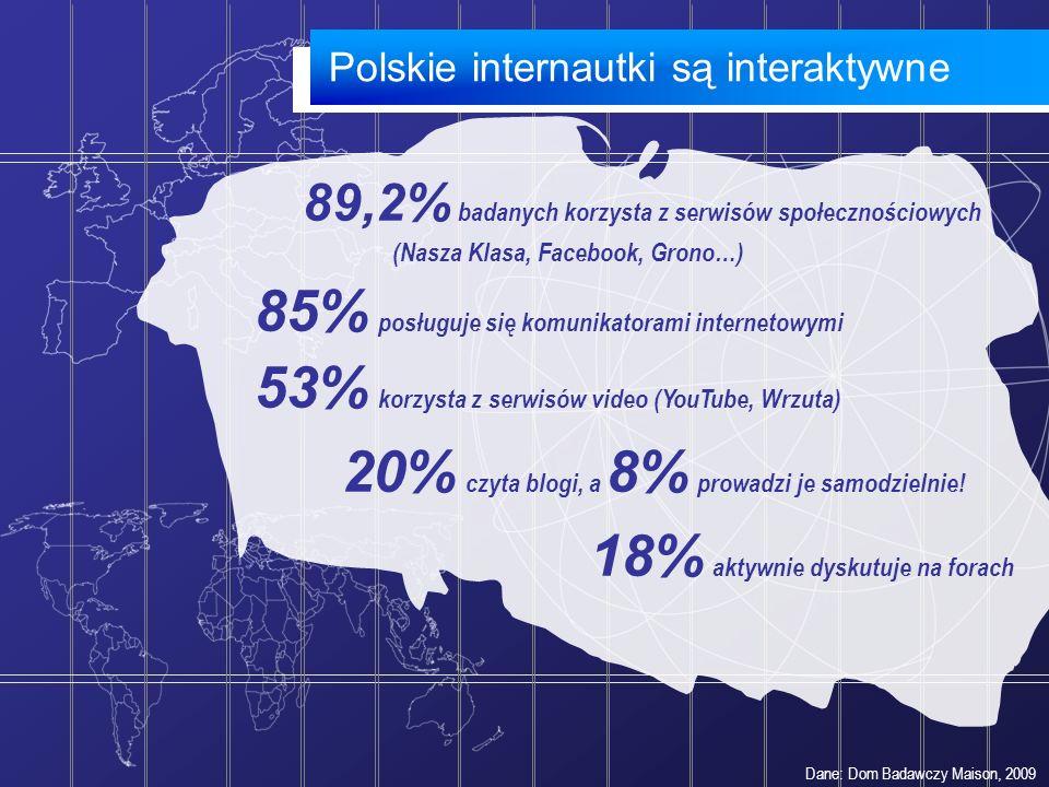 20% czyta blogi, a 8% prowadzi je samodzielnie!