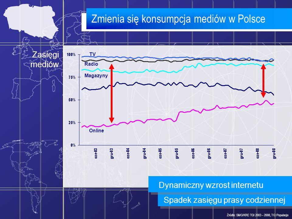 Zmienia się konsumpcja mediów w Polsce