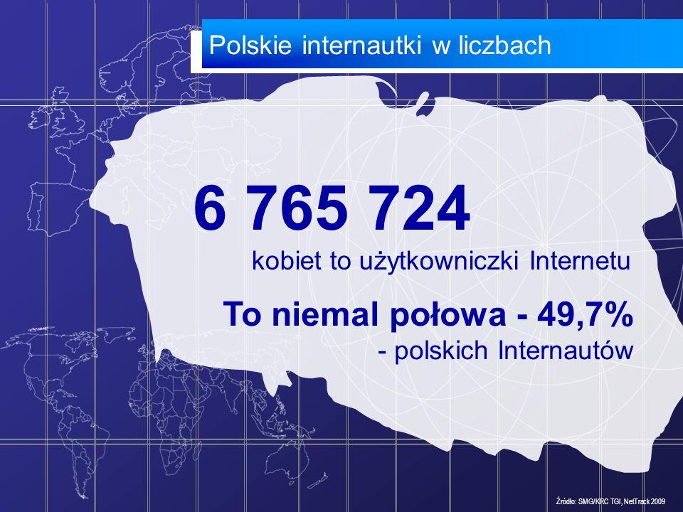 6 765 724 To niemal połowa - 49,7% Polskie internautki w liczbach