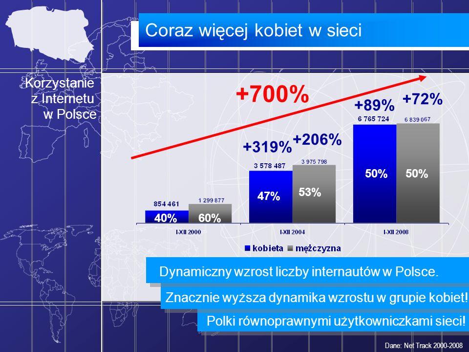 +700% Coraz więcej kobiet w sieci +72% +89% +206% +319%