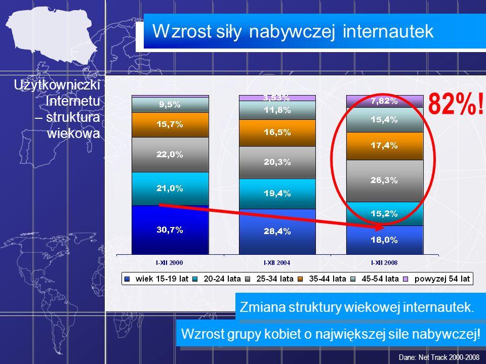 82%! Wzrost siły nabywczej internautek Użytkowniczki Internetu