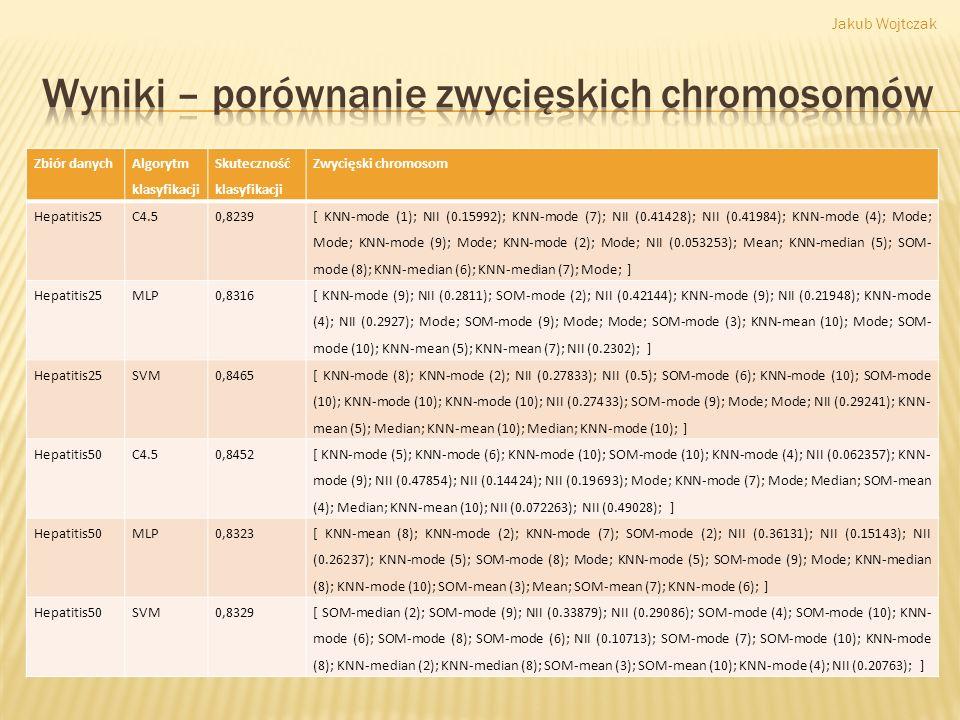 Wyniki – porównanie zwycięskich chromosomów