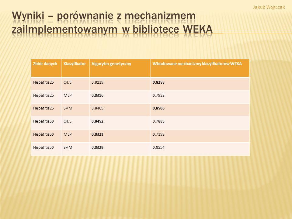 Wyniki – porównanie z mechanizmem zailmplementowanym w bibliotece WEKA