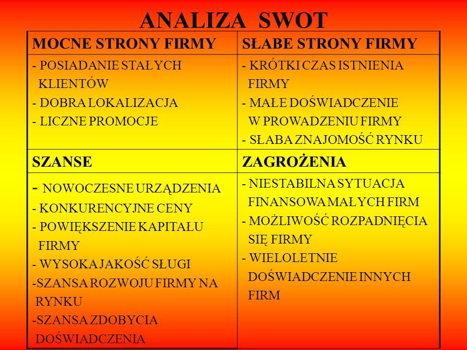 ANALIZA SWOT - NOWOCZESNE URZĄDZENIA MOCNE STRONY FIRMY