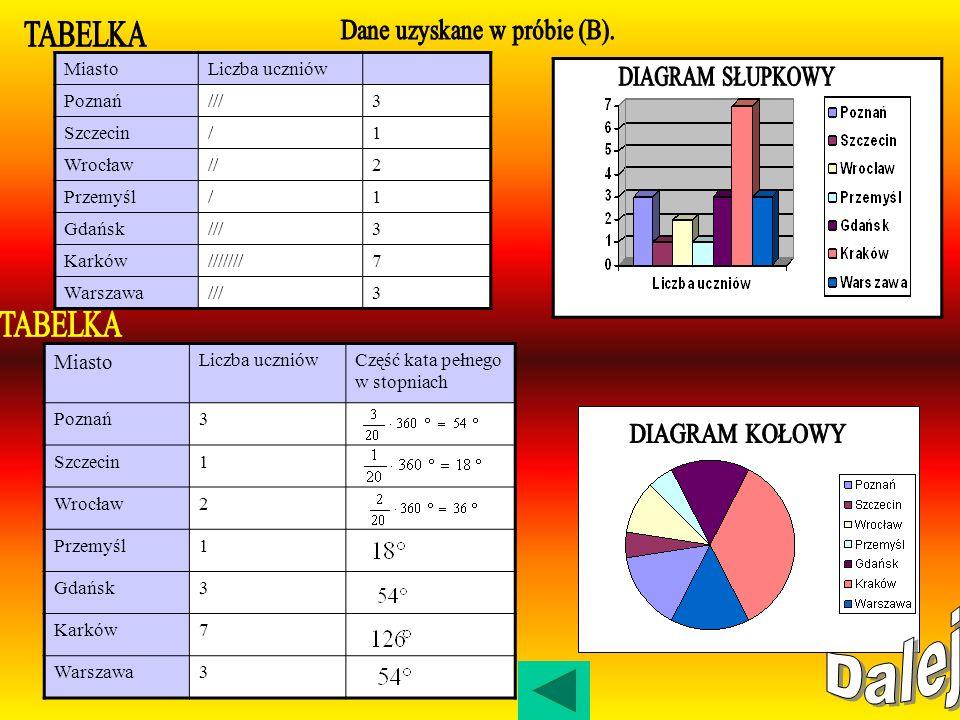 Dane uzyskane w próbie (B).