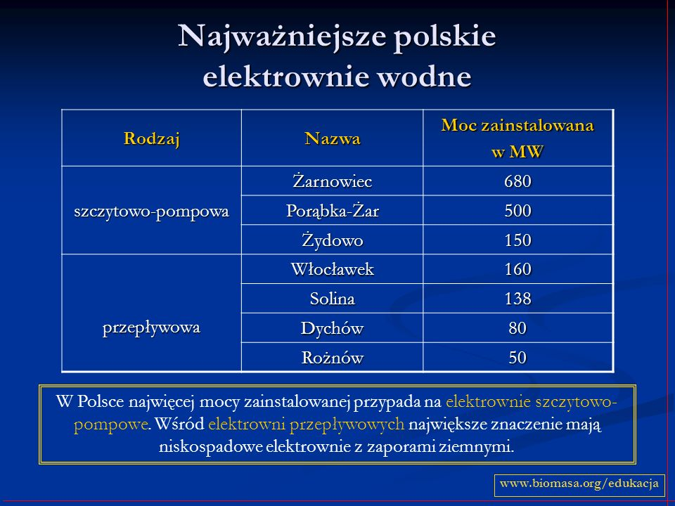 Najważniejsze polskie elektrownie wodne