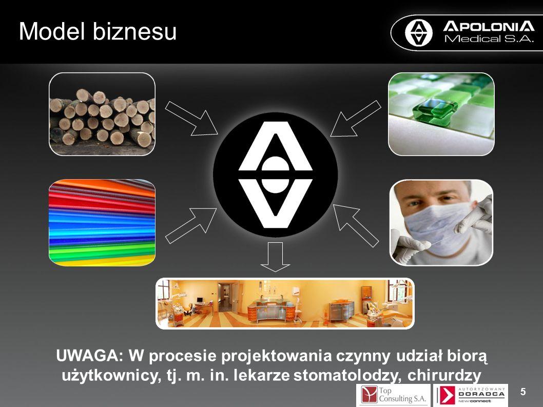 Model biznesu UWAGA: W procesie projektowania czynny udział biorą użytkownicy, tj. m. in. lekarze stomatolodzy, chirurdzy.