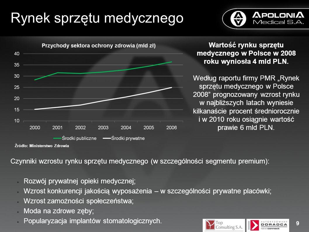 Rynek sprzętu medycznego