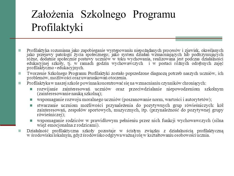Założenia Szkolnego Programu Profilaktyki