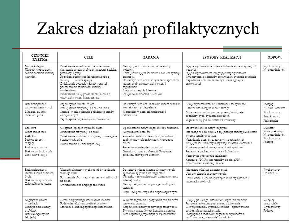 Zakres działań profilaktycznych