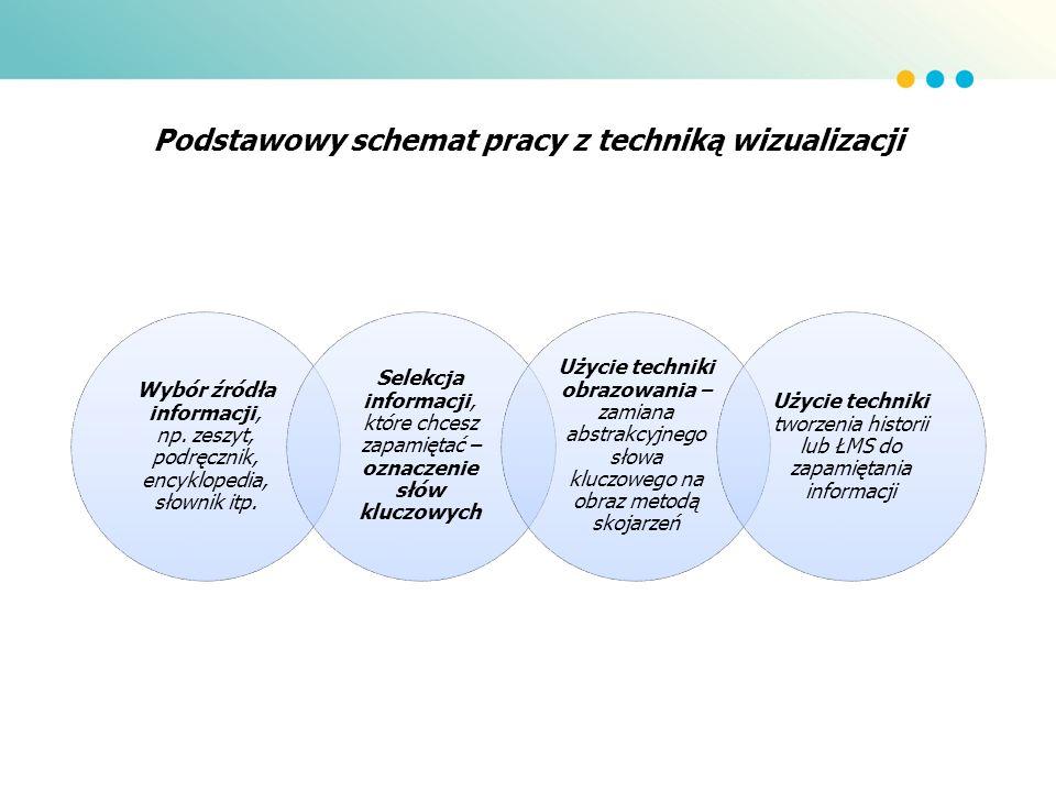 Podstawowy schemat pracy z techniką wizualizacji
