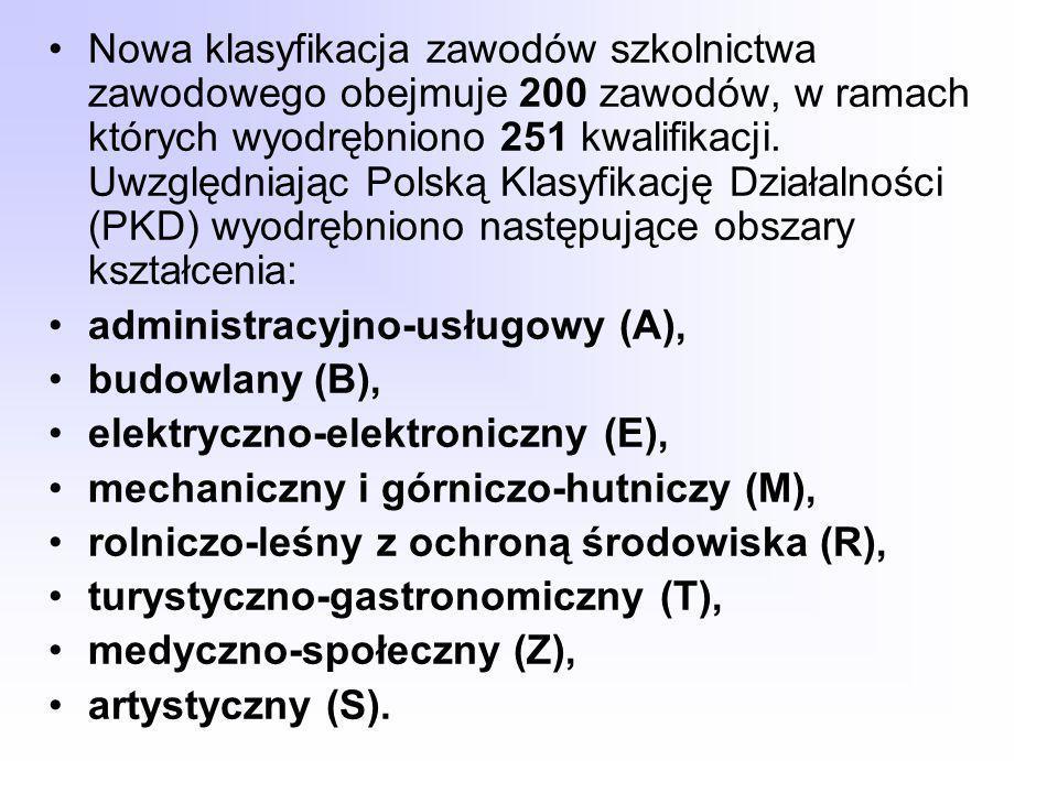 Nowa klasyfikacja zawodów szkolnictwa zawodowego obejmuje 200 zawodów, w ramach których wyodrębniono 251 kwalifikacji. Uwzględniając Polską Klasyfikację Działalności (PKD) wyodrębniono następujące obszary kształcenia: