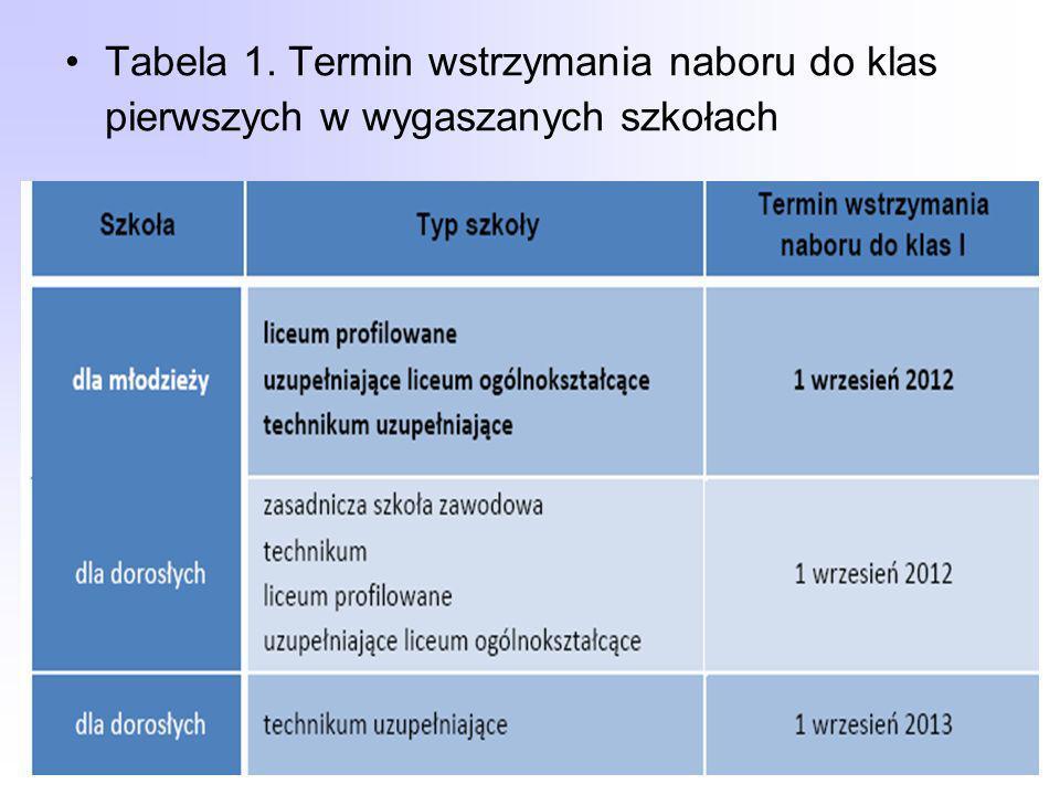 Tabela 1. Termin wstrzymania naboru do klas pierwszych w wygaszanych szkołach