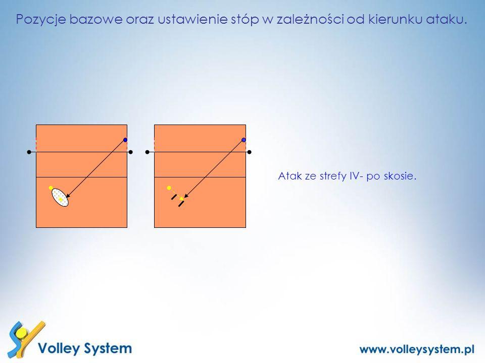 Pozycje bazowe oraz ustawienie stóp w zależności od kierunku ataku.
