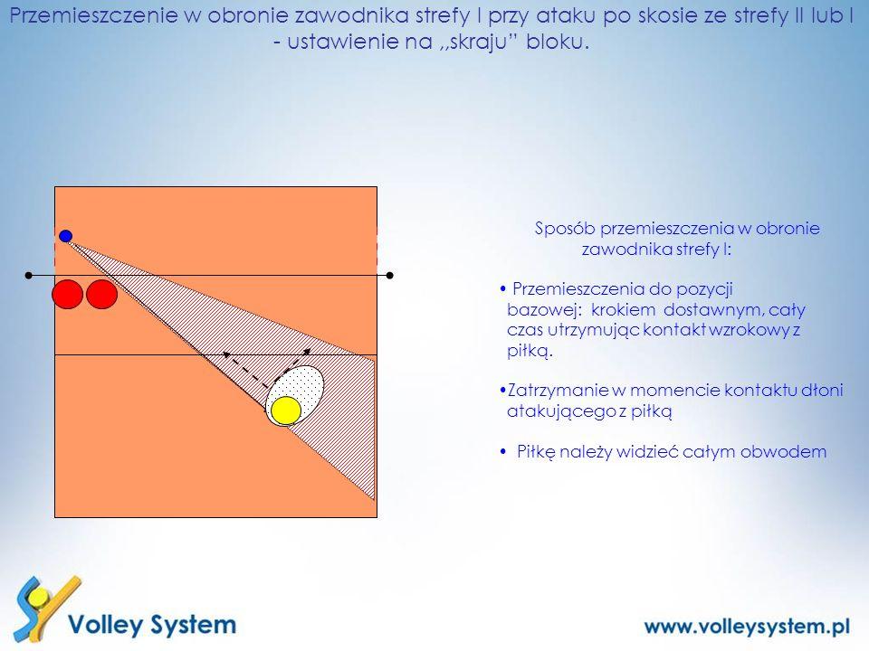 Przemieszczenie w obronie zawodnika strefy I przy ataku po skosie ze strefy II lub I - ustawienie na ,,skraju bloku.