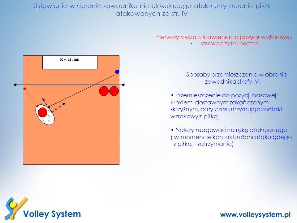 Ustawienie w obronie zawodnika nie blokującego ataku przy obronie piłek atakowanych ze str. IV