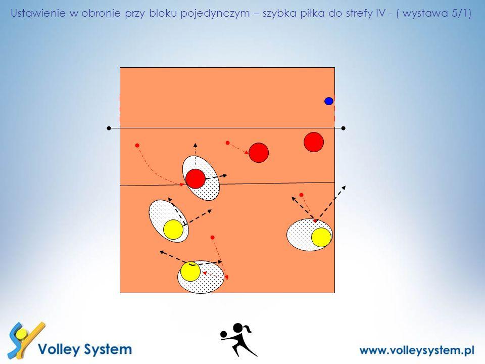 Ustawienie w obronie przy bloku pojedynczym – szybka piłka do strefy IV - ( wystawa 5/1)